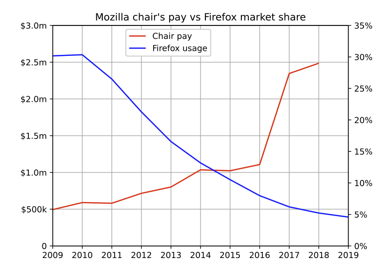 Mozilla chair's pay vs Firefox market share